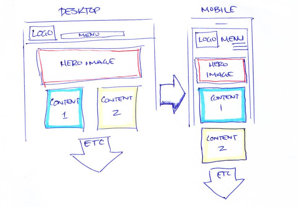 A graphic showing mobile responsiveness.
