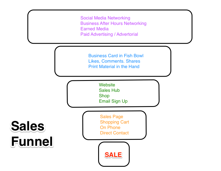 sales funnel diagram